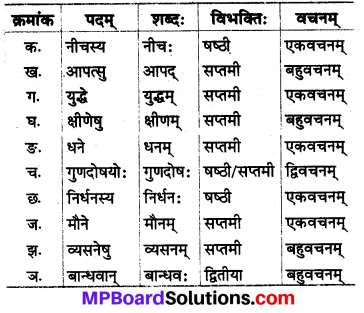 MP Board Class 8th Sanskrit Solutions Chapter 4 नीतिश्लोकाः 2