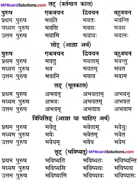 MP Board Class 9th Sanskrit व्याकरण धातु और क्रिया img-3