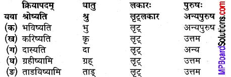 MP Board Class 9th Sanskrit Solutions Chapter 2 अलसस्य स्वप्न img-3