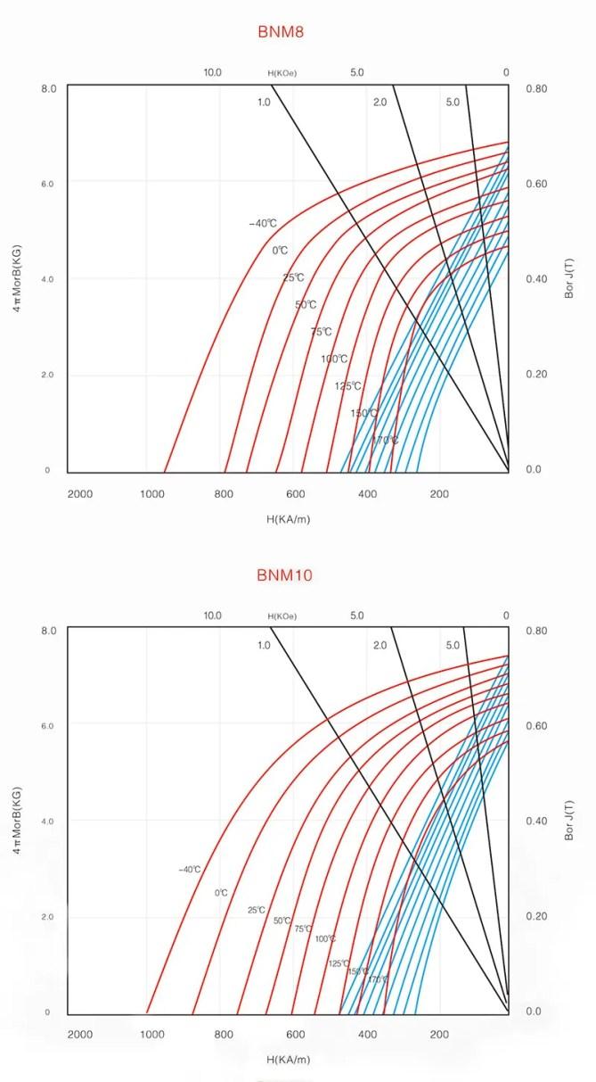 Bonded Neodymium Magnet BH curve