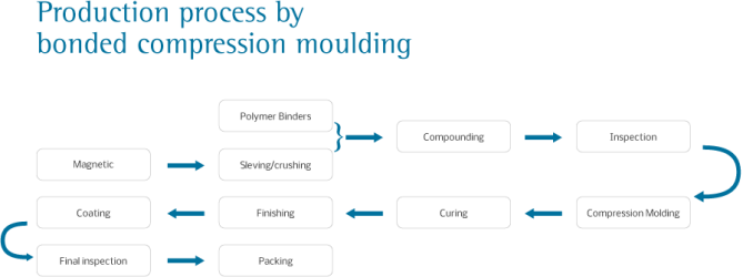 production process of compression moulding