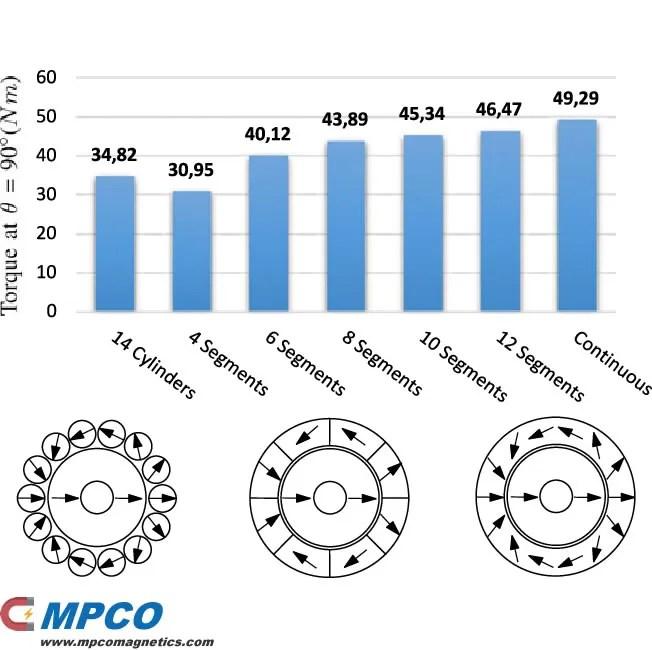 Cylinder Halbach Magnet - Magnets - MPCO Magnetics
