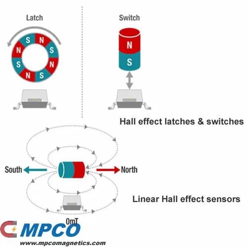Magnetic Hall effect sensors