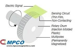magnetic-encoder-sensor