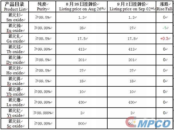 Listing price on Sep 02nd from China South Rare Earth