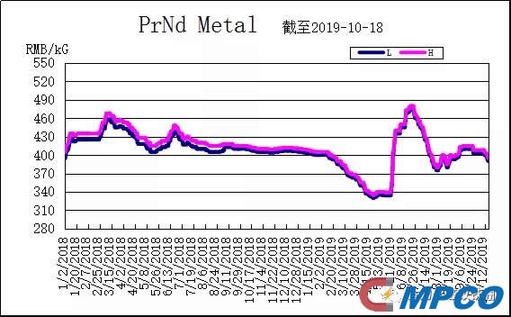 Rare Earth Materials PrNd Metal
