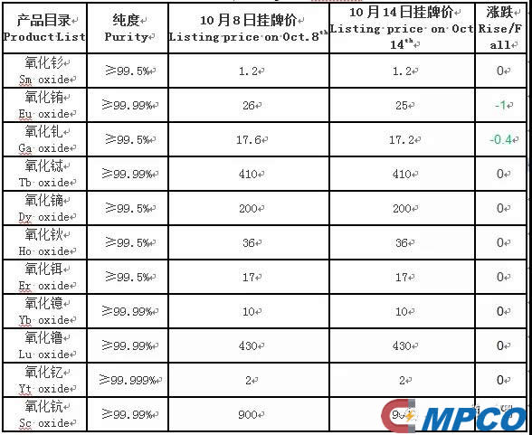 Listing price on Oct. 14th from China Southern Rare Earth