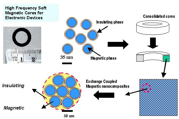 Nanocomposite Permanent Magnet Materials