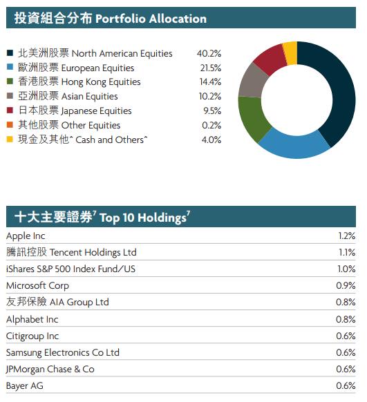 積金新聞#23-永明彩虹成份基金的投資方向調動
