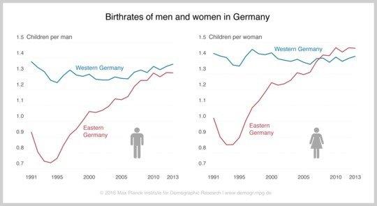 Birthrates