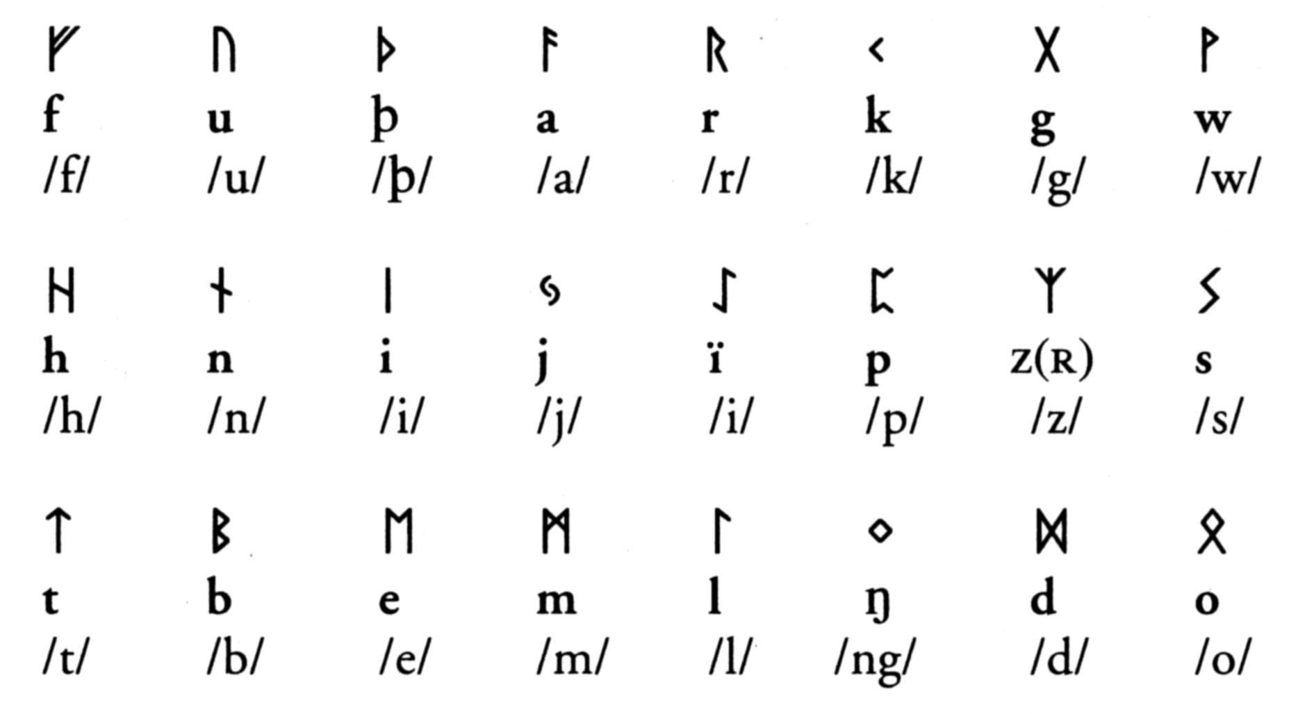 Elderfuthark Writing Systemscalligraphy Amp Lettering T