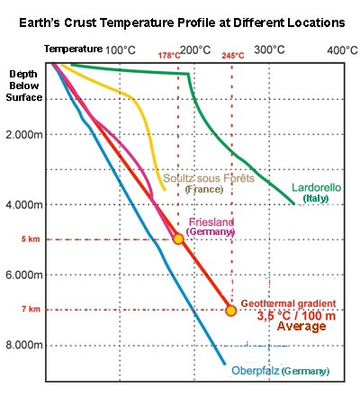 Earth's Crust Temperature Profile