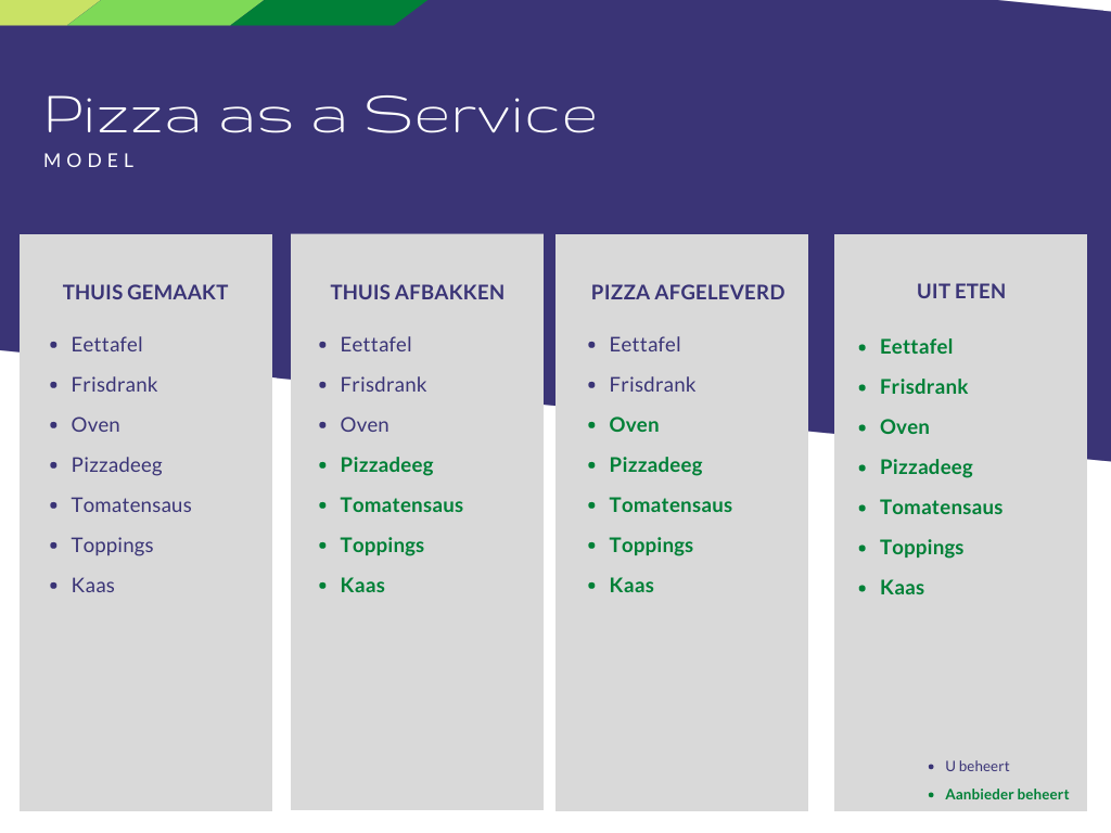Pizza as a Service - model