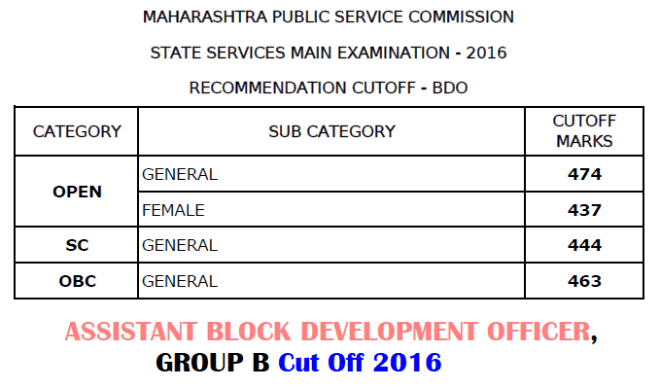 MPSC Assistant BDO Cut Off 2016
