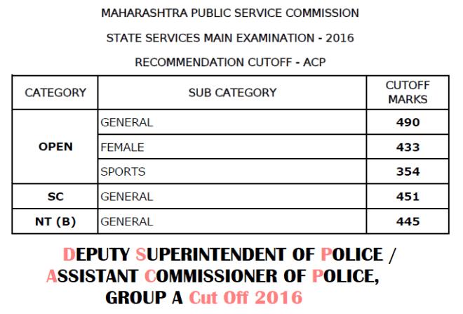 MPSC DSP-ACP Cut Off 2016