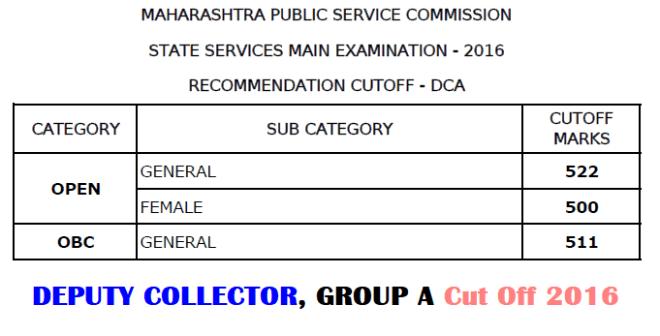MPSC Deputy Collector Exam Cut off 2016
