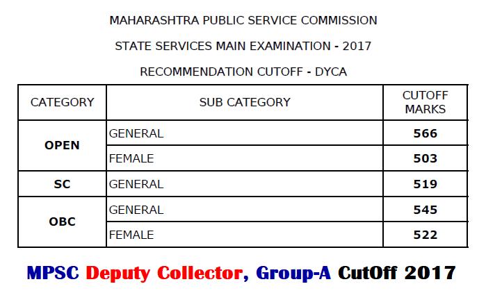 MPSC Deputy Collector Exam Cut Off 2017