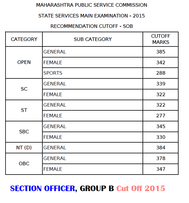 MPSC Section Officer Cut Off 2015