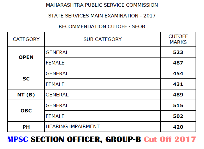 MPSC Section Officer Cut Off 2017