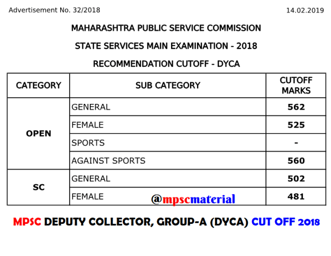 MPSC Deputy Collector Cut Off 2018