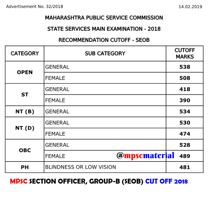 MPSC SECTION OFFICER CUT OFF 2018