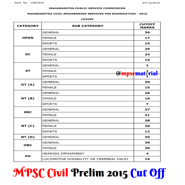 MPSC Civil Engineering Prelim Cut Offs