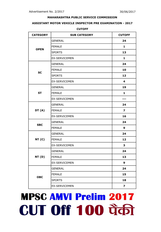 MPSC AMVI PRELIM 2017 CUT OFF