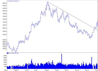 ASX Gold Index breaks short term downtrend