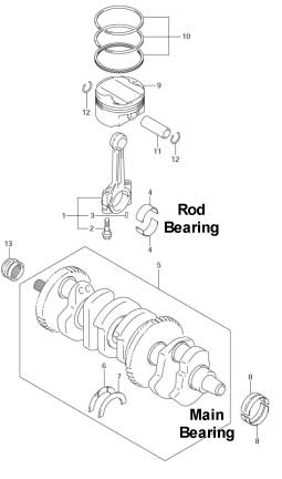 Rod and Main Bearings