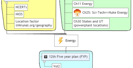 India yearbook ch11 Energy