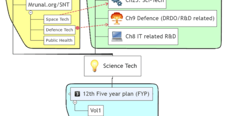 India Yearbook Science-tech studyplan