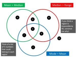Venn Diagram Rich Tasks on Mr Barton Maths