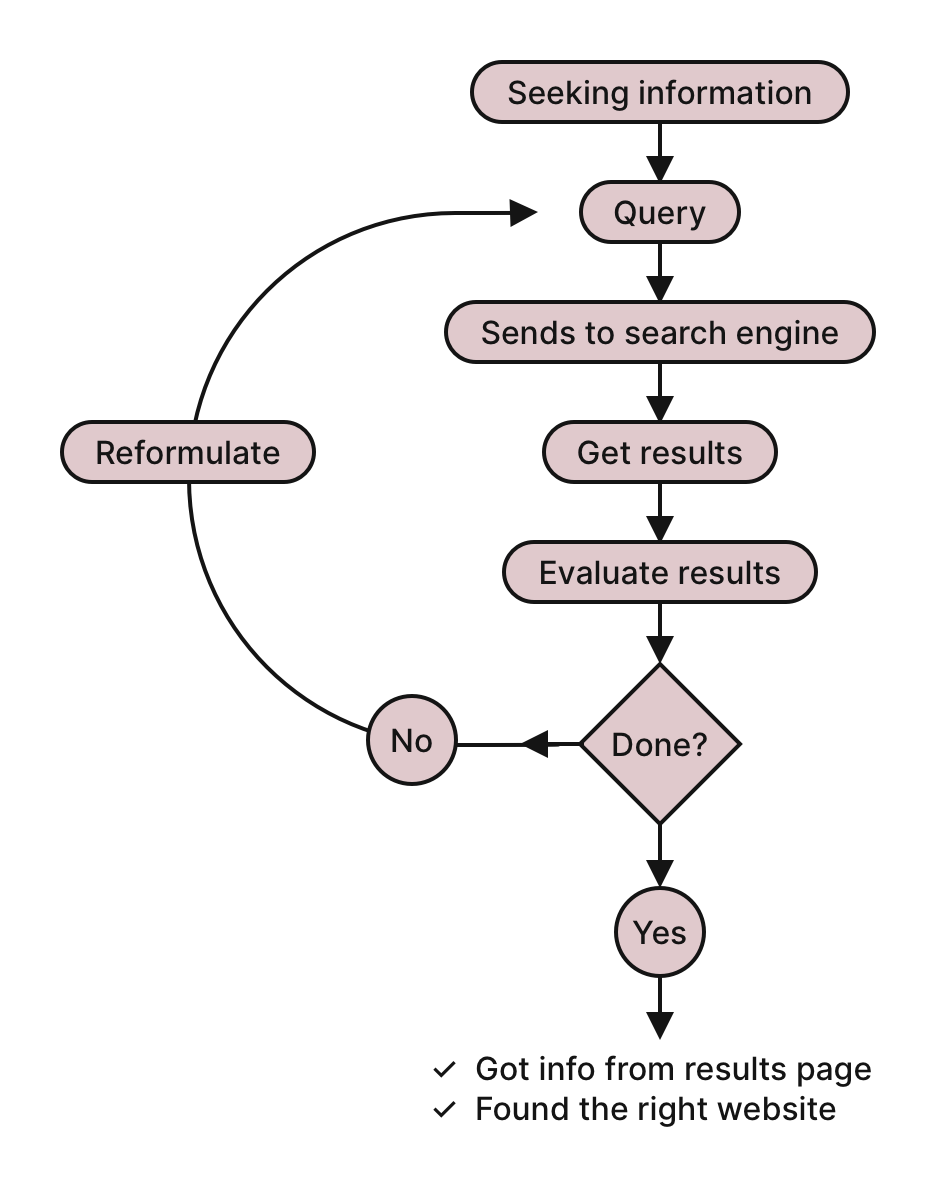 Query formulation user flow diagram