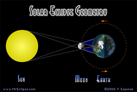 Image result for solar eclipse diagram