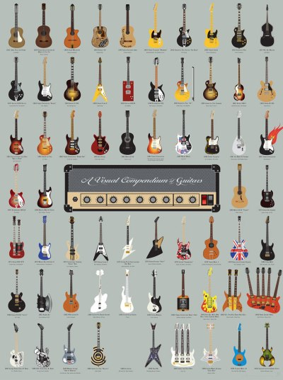 4-a-visual-compendium-of-guitars-poster-von-pop-chart-lab-1
