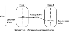 Message Buffer