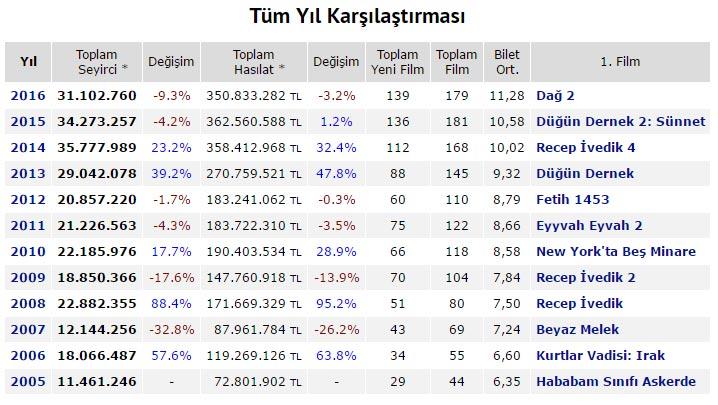 dag-2-tum-yil-karsilastirma-box-office-turkiye