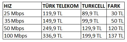 turkcell-turk-telekom-fiber-tarife-fiyatlari-02