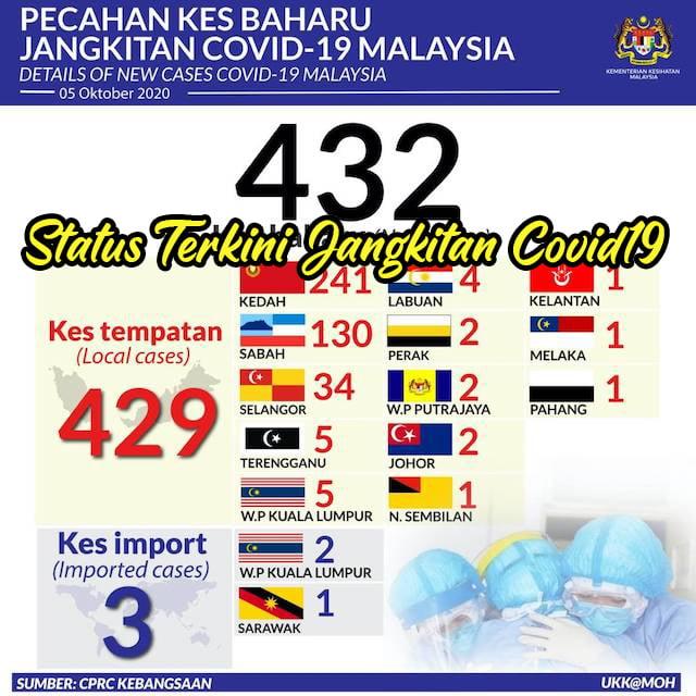 Status_Terkini_Covid19_Malaysia_5_Oktober copy