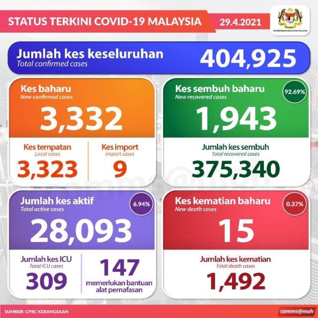 Status Kes Baru Covid-19 Pada 29 April 2021