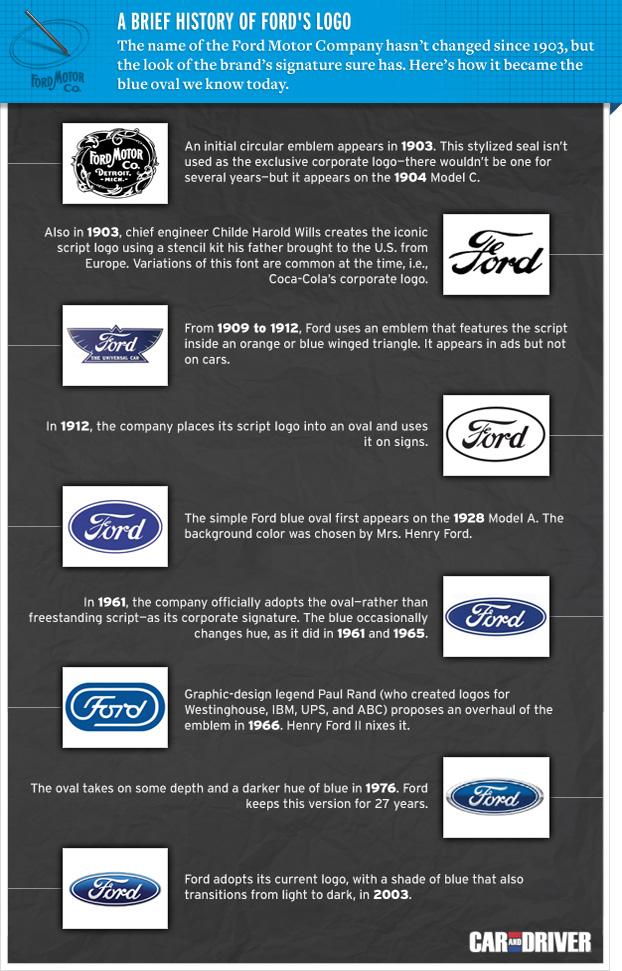 Ford Timeline