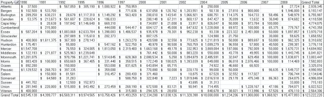 nj_historic_grants_10y_amt_table