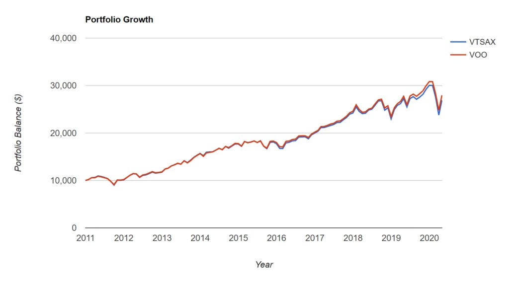 VTSAX vs. VOO – Portfolio Growth