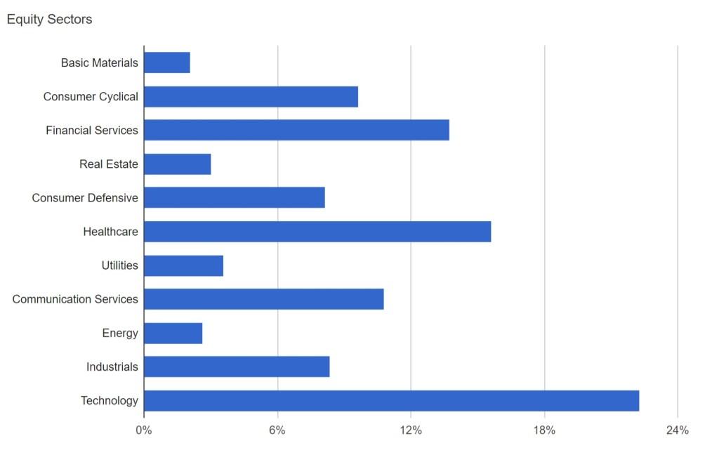 VTSAX vs. VOO – Industry Exposure