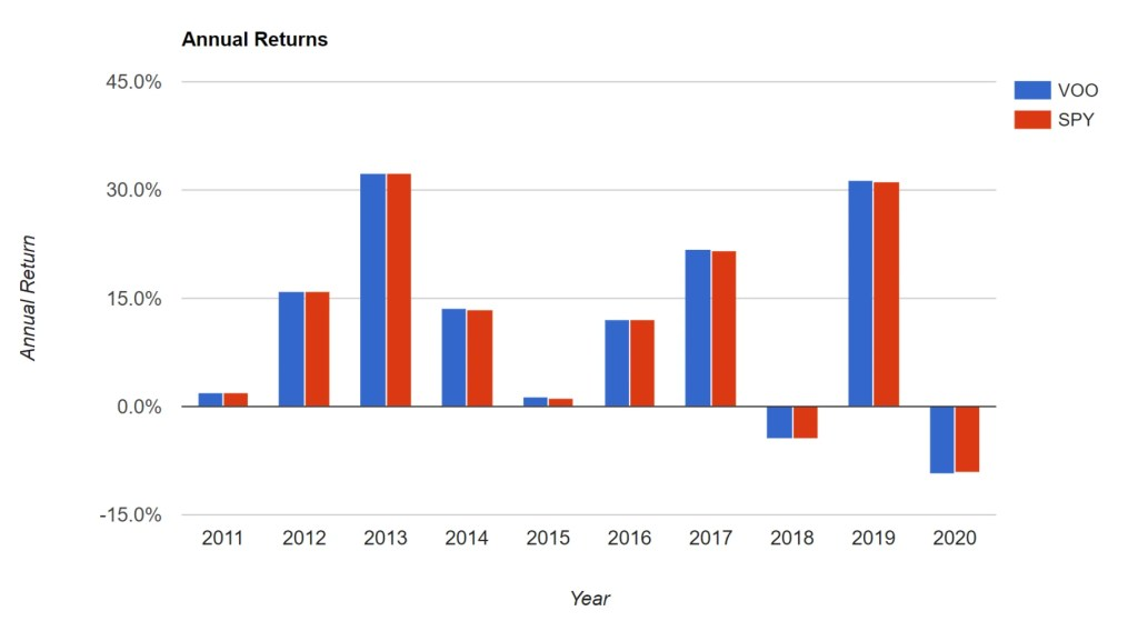 VOO vs. SPY - Annual Returns