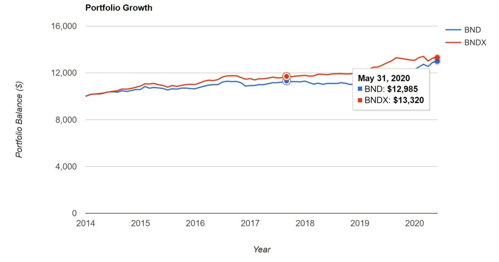 BND vs. BNDX - Portfolio Growth