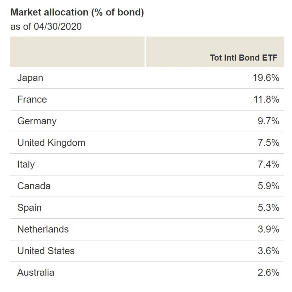 BNDX - Market Allocation by Country