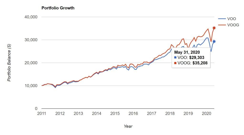 VOO vs. VOOG - Portfolio Growth