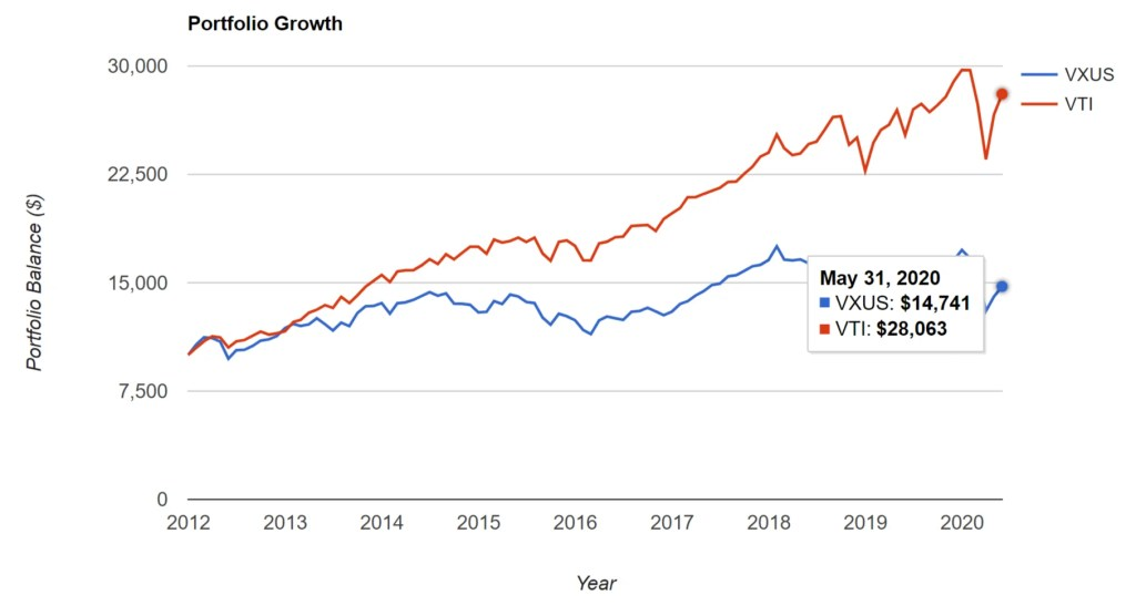 VXUS vs. VTI - Portfolio Growth