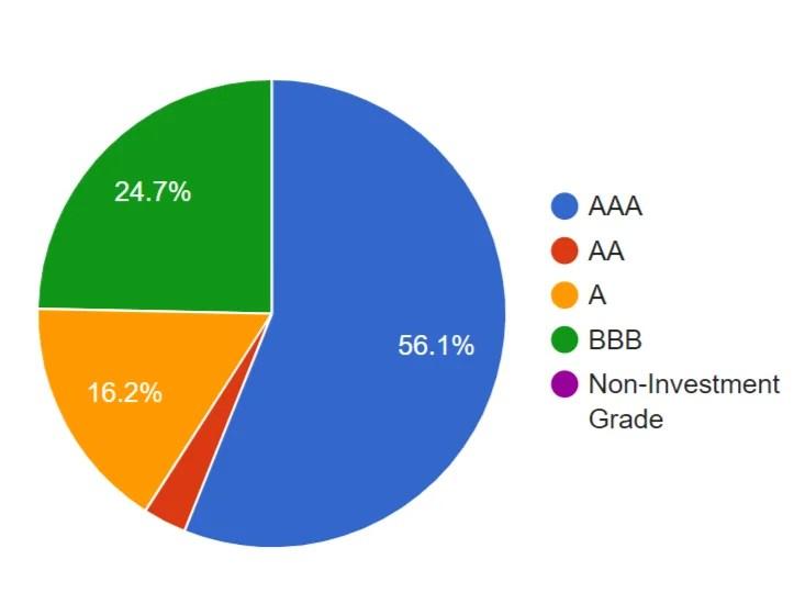 BIV - Credit Quality